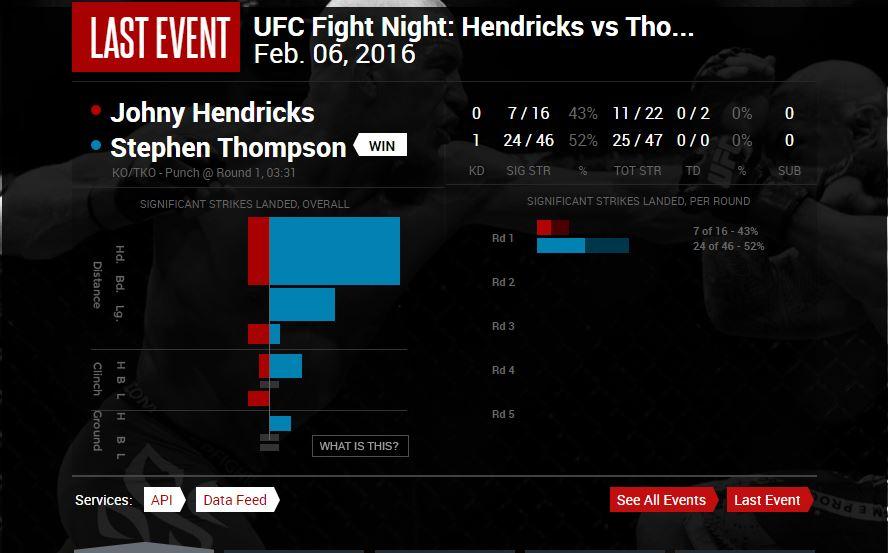 MMA statistics