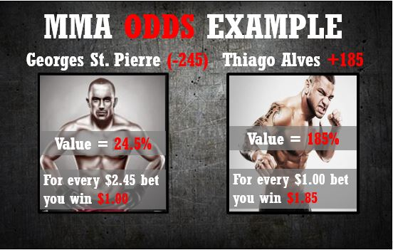 MMA Betting - MMA Odds Explained